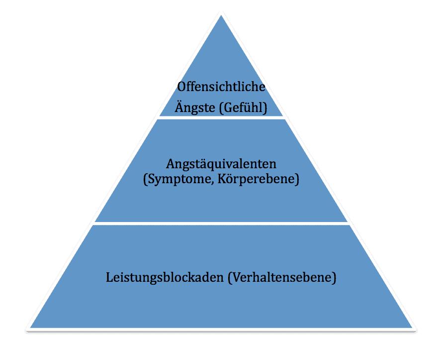 angstpyramide